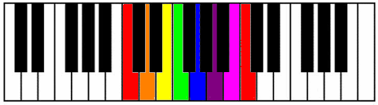 C Major Keyboard Diagram