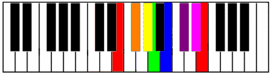 E Major Keyboard Diagram