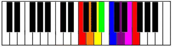 F Major Keyboard Diagram